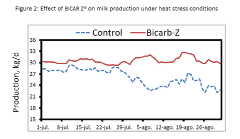 BicarZ Study 2 Effect of sodium bicarbonate supplementation on lactating dairy cows during summer